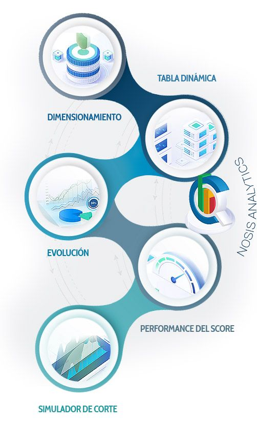 Nosis Analytics | Beneficios