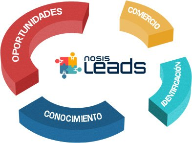 Nosis | Leads, Beneficios